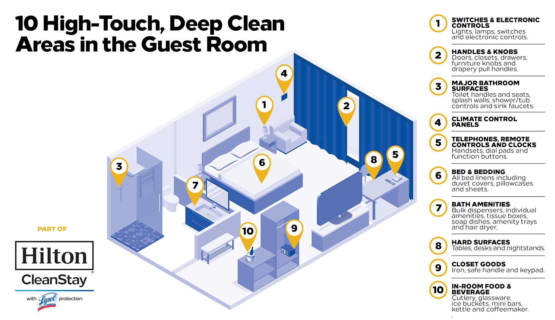 Hilton CleanStay Infographic