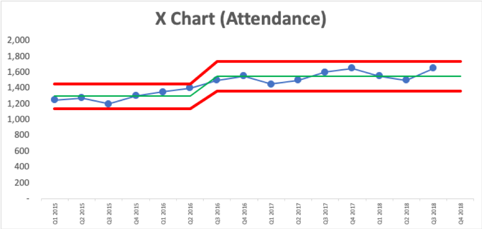 Using Metrics to Determine if our Events are Really Improving or Not